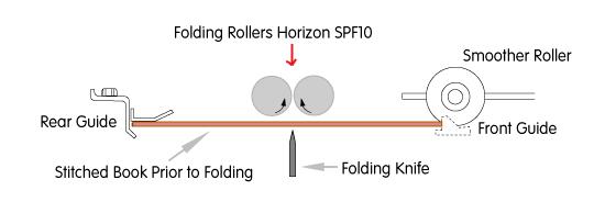 horizon fold roller spf10