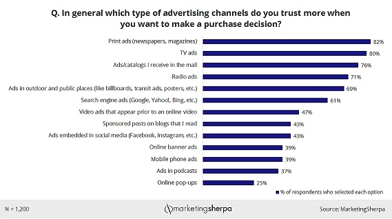 Trust in Advertising Chart JPEG