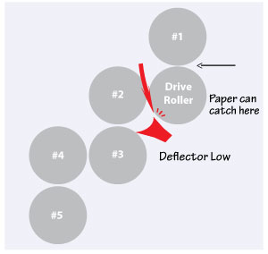 Fold-rollers-low-deflector300