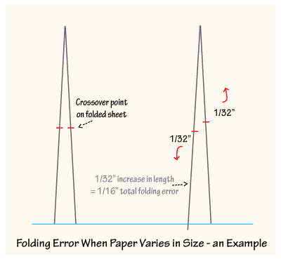 folding-error400
