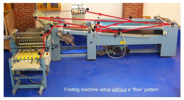 folding-machine-setup-without-flow